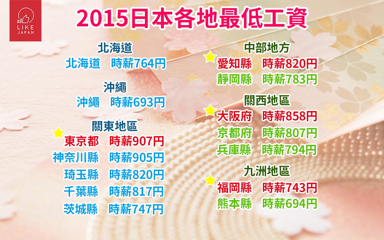 哈日控注意!2016日本工作假期攻略!