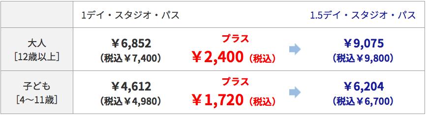 USJ出「1.5日門票」!抵玩過買EXPRESS PASS!