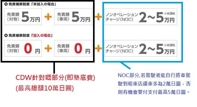 【新手必入】由零開始嘅日本自駕保險常識 x 保險比較!