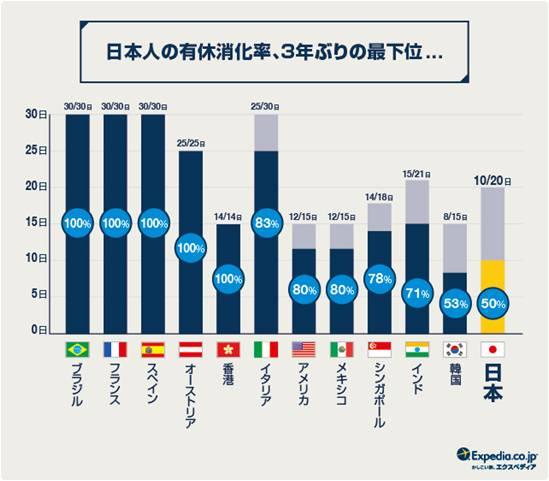 日本人「攞假率」全球最低!?