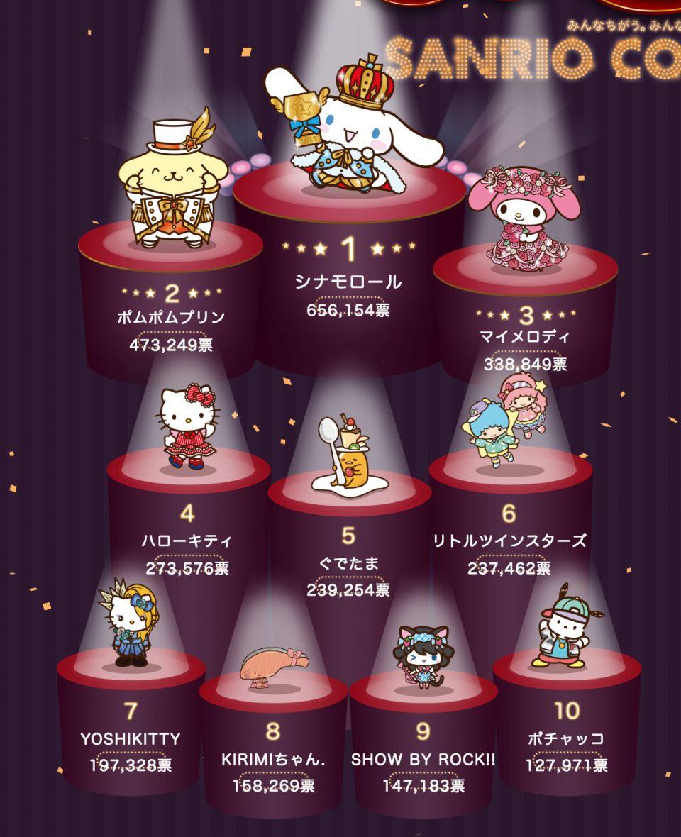 2017年Sanrio最受歡迎角色排行榜 玉桂狗 勇奪首位
