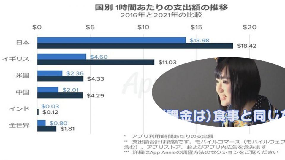 【課金如吃飯】日本課金額力壓全球成為世界第一