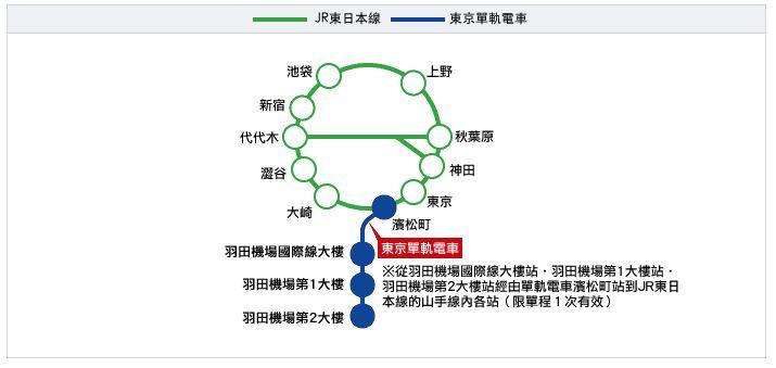 【羽田機場】機場出市區 交通方法大整合!