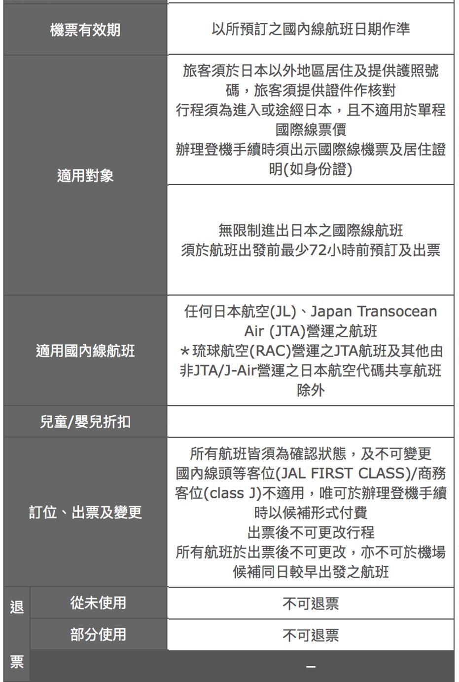 JAL推出外國人乘搭內陸機優惠 全日本飛東北 單程港幣360