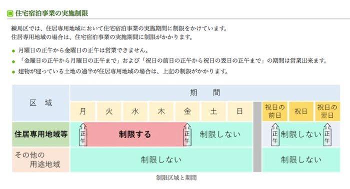 去東京想住Airbnb?小心留意新制後的居住限制!