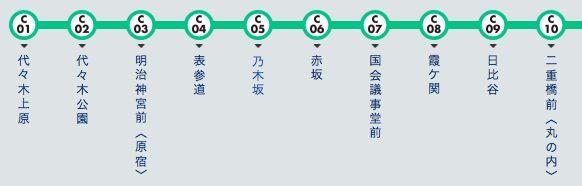 跟著石原聰美坐地鐵遊東京!千代田線篇 東京自由行