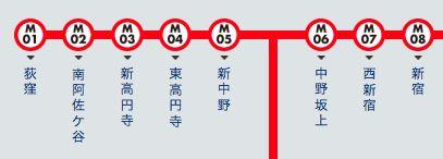 跟著石原聰美坐地鐵遊東京!丸之內線篇 東京自由行