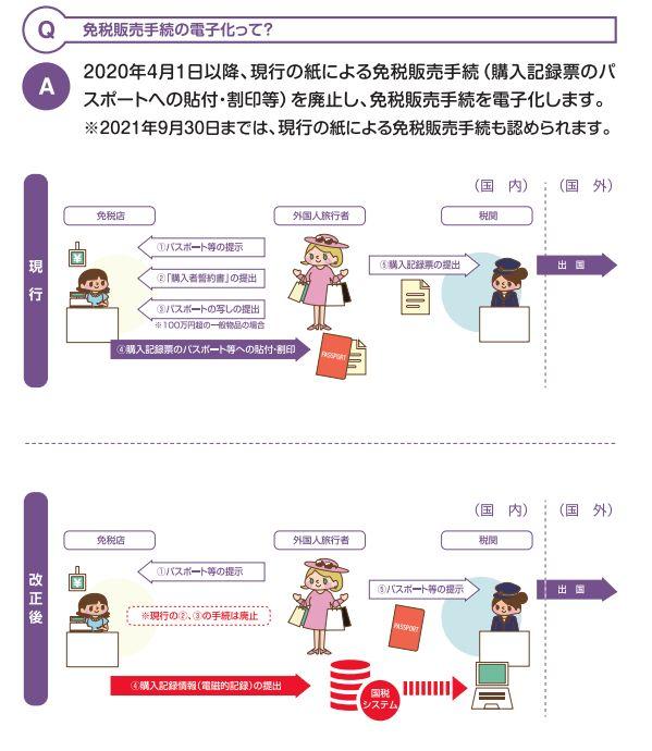 日本免稅手續 用1分鐘了解流程、新政策