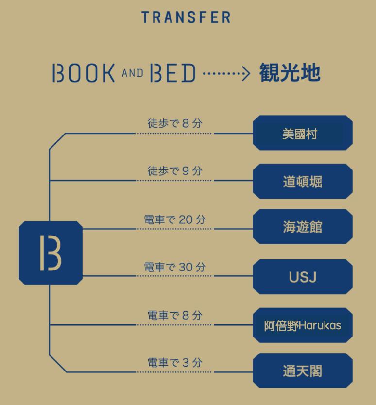 BOOK and BED TOKYO 大阪心齋橋分店隆重開幕  文青書店+住宿體驗