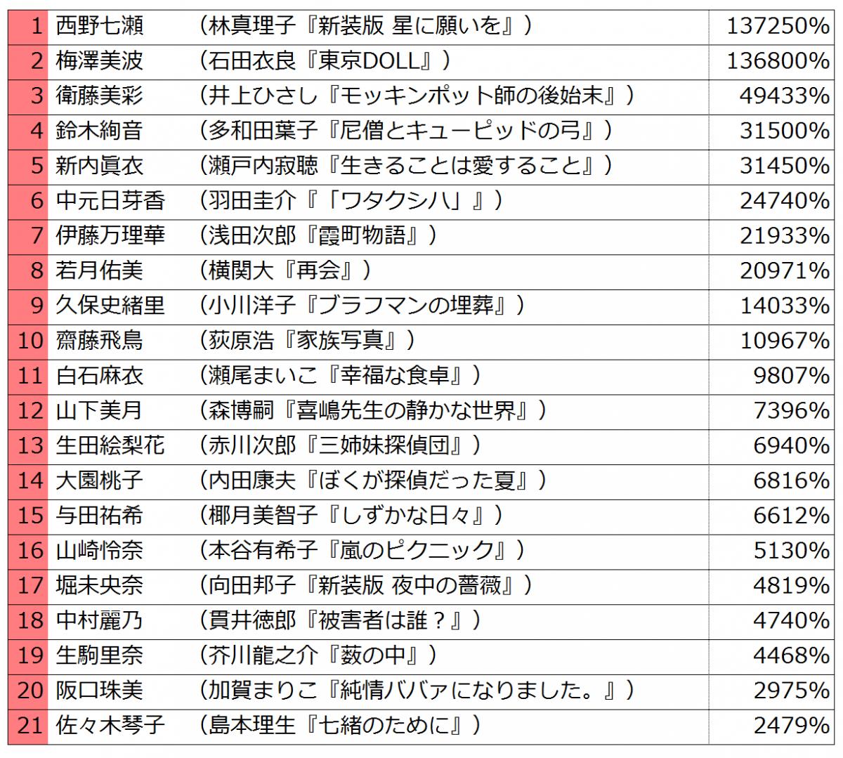乃木坂46擔任封面的小說作品「乃木坂文庫」7月上架 大熱銷將更勝2017年?