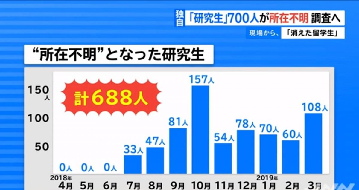消失的留學生?!東京福祉大學三年內或多達1400留學生行蹤不明!(☉д⊙)!!