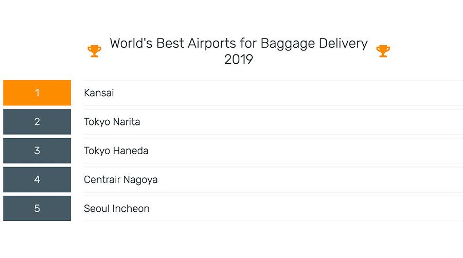 全球最佳 行李運送機場大獎2019 關西機場5連勝 善待行李的優秀服務