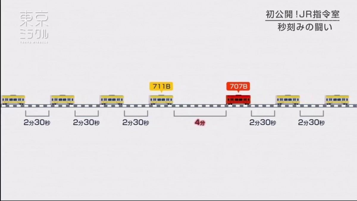 東京奇蹟!準確至秒鐘的巨大鐵道網是如個鍊成的?