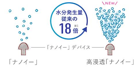 Panasonic暢銷品「nanoe™」納米水離子風筒!2019年9月推出新版