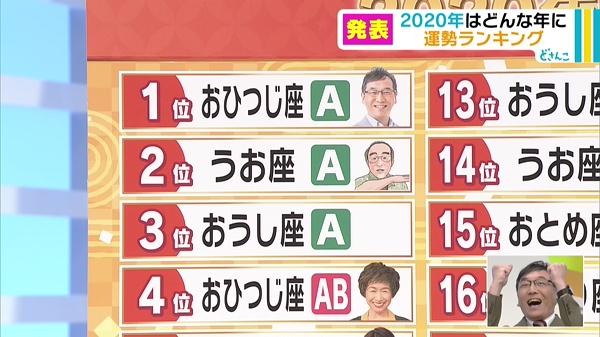 日本電視台節目占卜運程!2020星座x血型運勢排名