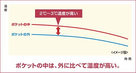 日本熱話!口袋型暖包 讓你把手放進去溫暖溫暖