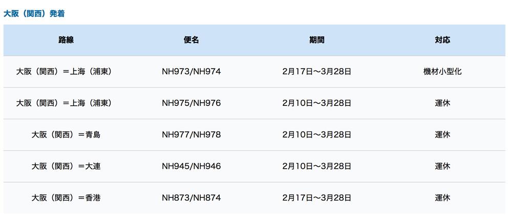 影響航班擴大到大阪 ANA全日空暫停香港來往關西機場航班