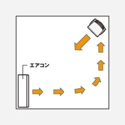 原來你也一直用錯了?循環風扇 無印4個擺放教學 節能+涼快感up!
