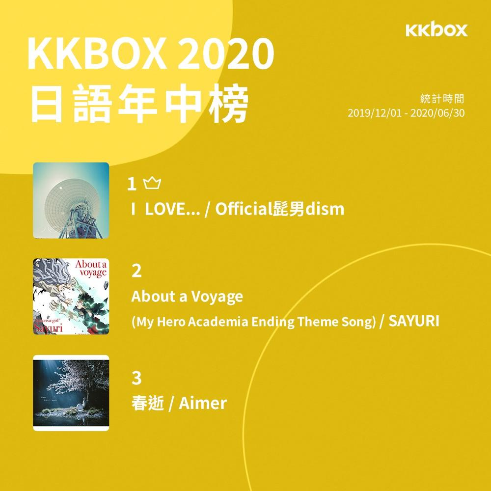 KKBOX 2020 香港日語歌年中排行榜:Official鬍子男dism稱霸奪冠 還有大量新勢力