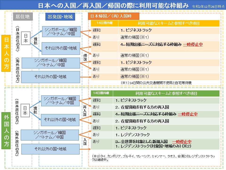 日本政府封國 宣布外國人由12月28日開始被禁入國