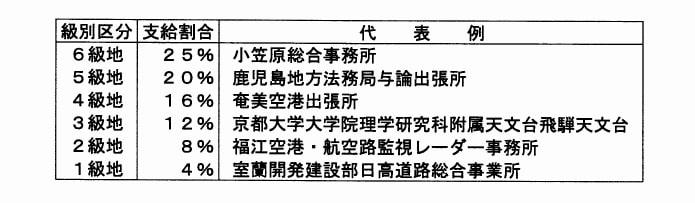日本政府機關偏遠地區評級:在那裡工作 最多可以加獲25%人工資助