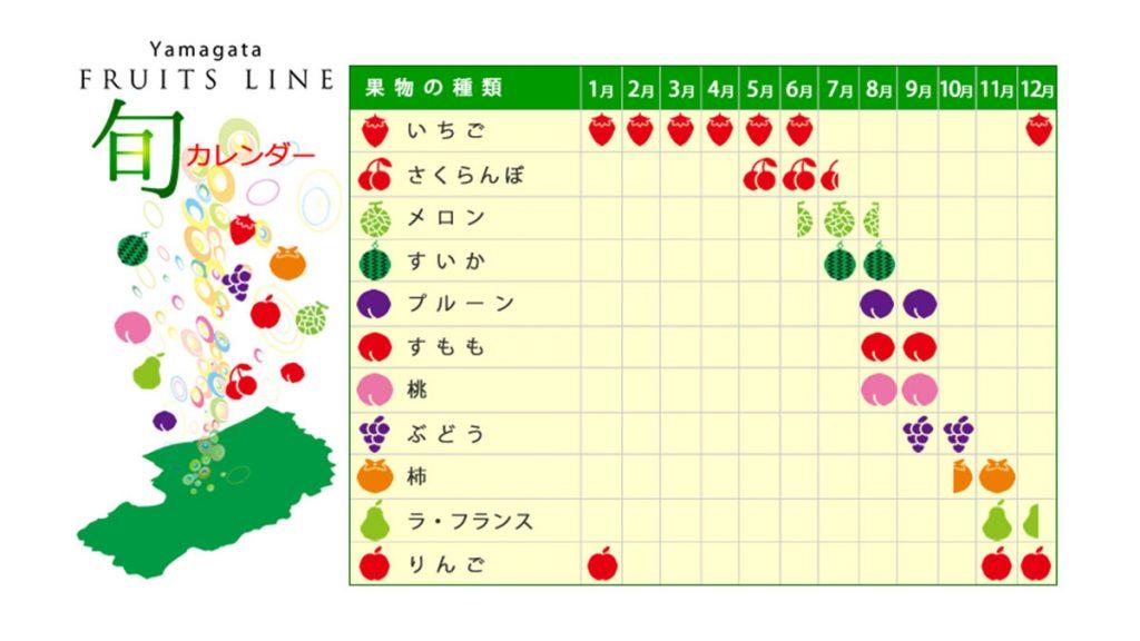 不時不食 尋找最當造!日本水果全年時令時間表