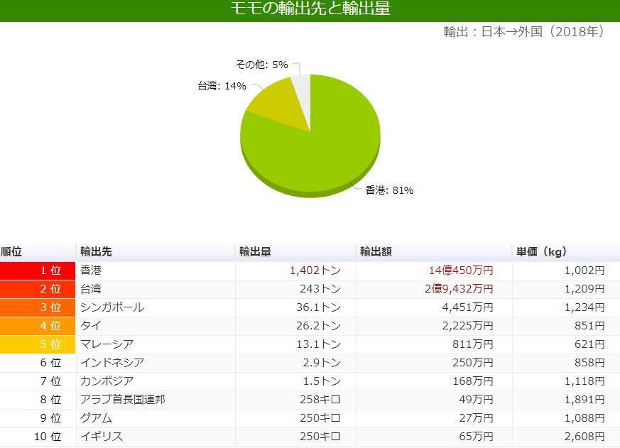 香港誇張的日本水果的出口量 多個第1名:佔全日本士多啤梨出口量80%!