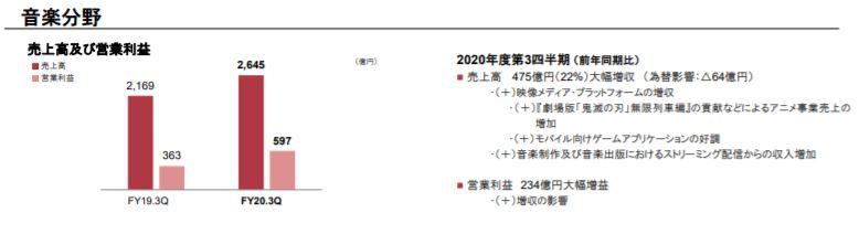 《鬼滅之刃》吸金力驚人:助SONY業績逆市激增 2020年度預計純利突破1兆日圓