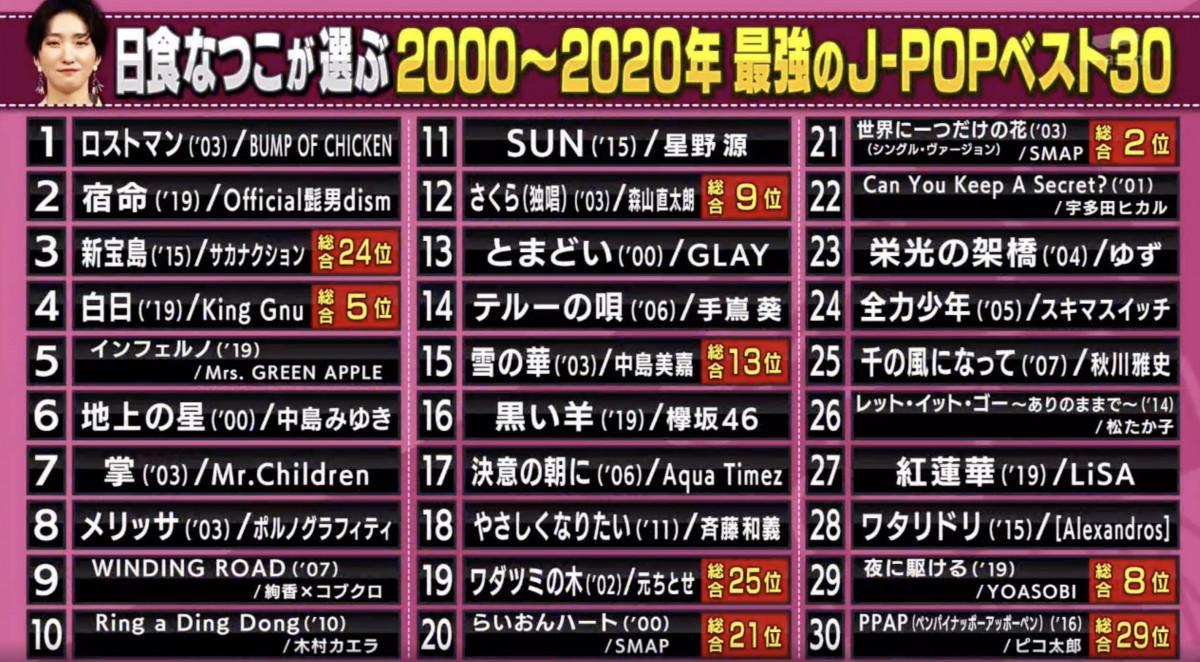 音樂人「日食夏子」電視節目中選出心目中最佳:2000-2020年間的30首最強名曲